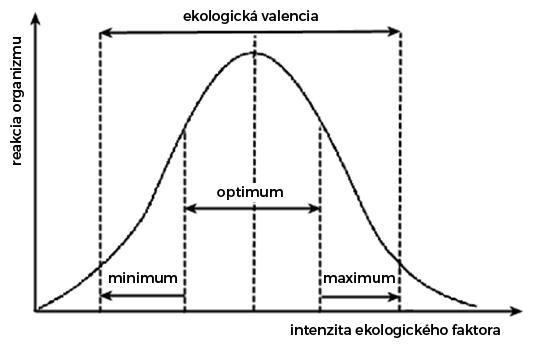 Gaussova krivka ekologickej valencie