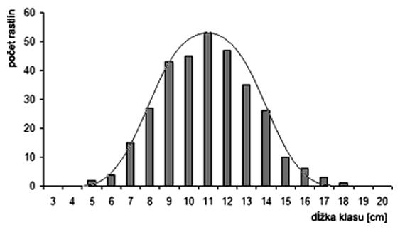 Gaussova krivka (na príklade dĺžky klasov pšenice)