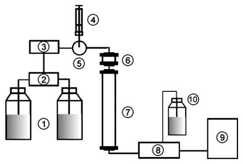 Schematické zapojenie HPLC aparatúry