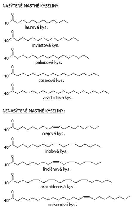 Vzorce niektorých mastných kyselín